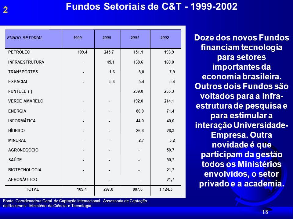18 Fundos Setoriais de C&T - 1999-2002 2 Doze dos novos Fundos financiam tecnologia para setores importantes da economia brasileira.