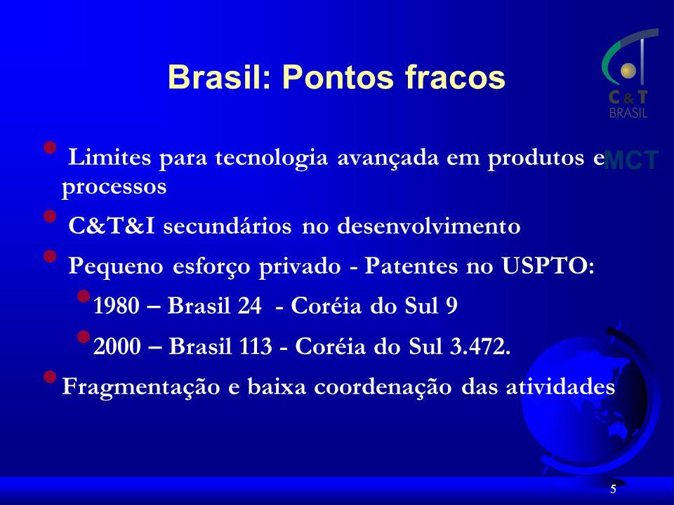 5 Limites para tecnologia avançada em produtos e processos C&T&I secundários no desenvolvimento Pequeno esforço privado - Patentes no USPTO: 1980 – Brasil 24 - Coréia do Sul 9 2000 – Brasil 113 - Coréia do Sul 3.472.