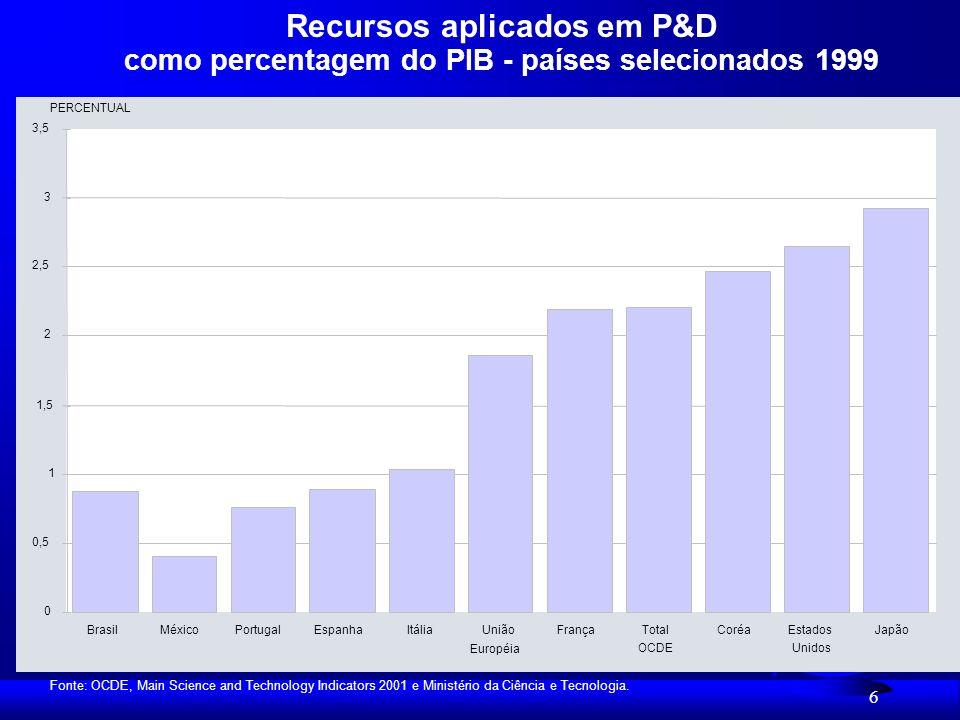 6 Recursos aplicados em P&D como percentagem do PIB - países selecionados 1999 0 0,5 1 1,5 2 2,5 3 3,5 BrasilMéxicoPortugalEspanhaItáliaUnião Européia FrançaTotal OCDE CoréaEstados Unidos Japão PERCENTUAL Fonte: OCDE, Main Science and Technology Indicators 2001 e Ministério da Ciência e Tecnologia.