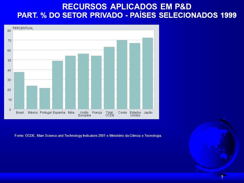 8 Pedidos de patentes depositados no INPI 1990-2001 0 5.000 10.000 15.000 20.000 25.000 19901991199219931994199519961997199819992000 (1) Nosso lado fraco, em C&T, sempre foi o do desenvolvimento tecnológico.