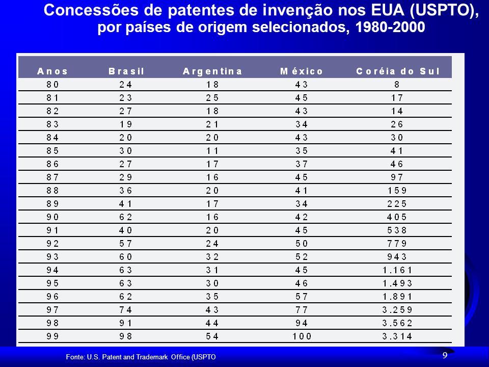 9 Concessões de patentes de invenção nos EUA (USPTO), por países de origem selecionados, 1980-2000 Fonte: U.S.
