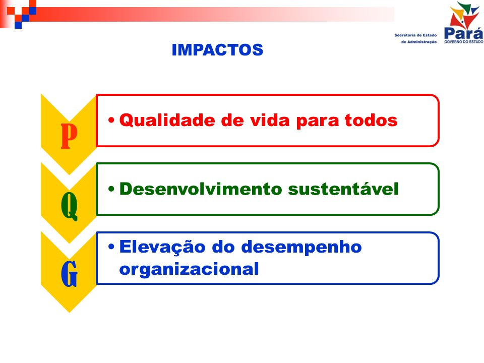 P Qualidade de vida para todos Q Desenvolvimento sustentável G Elevação do desempenho organizacional IMPACTOS