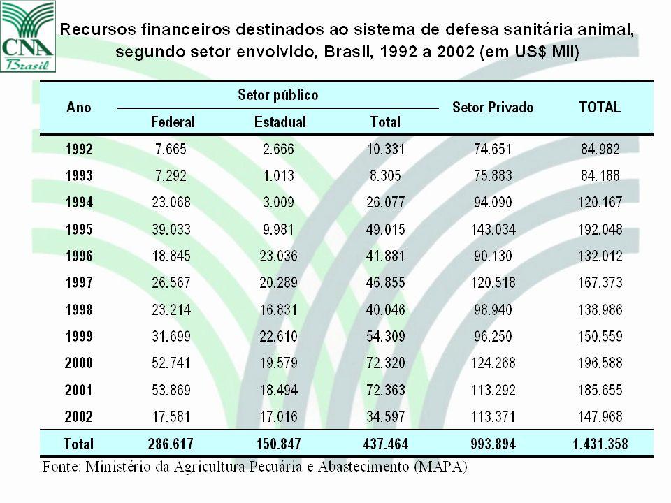 Exportações de Carne Bovina Janeiro a Julho de 2003/2002