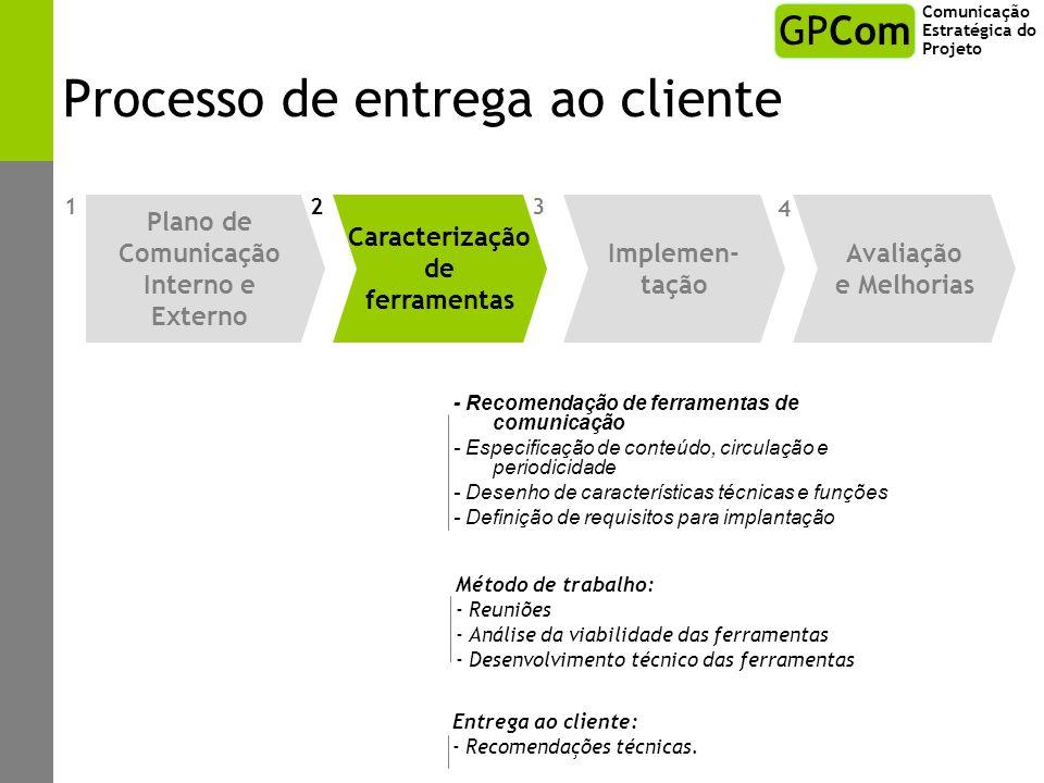 Processo de entrega ao cliente - Recomendação de ferramentas de comunicação - Especificação de conteúdo, circulação e periodicidade - Desenho de carac