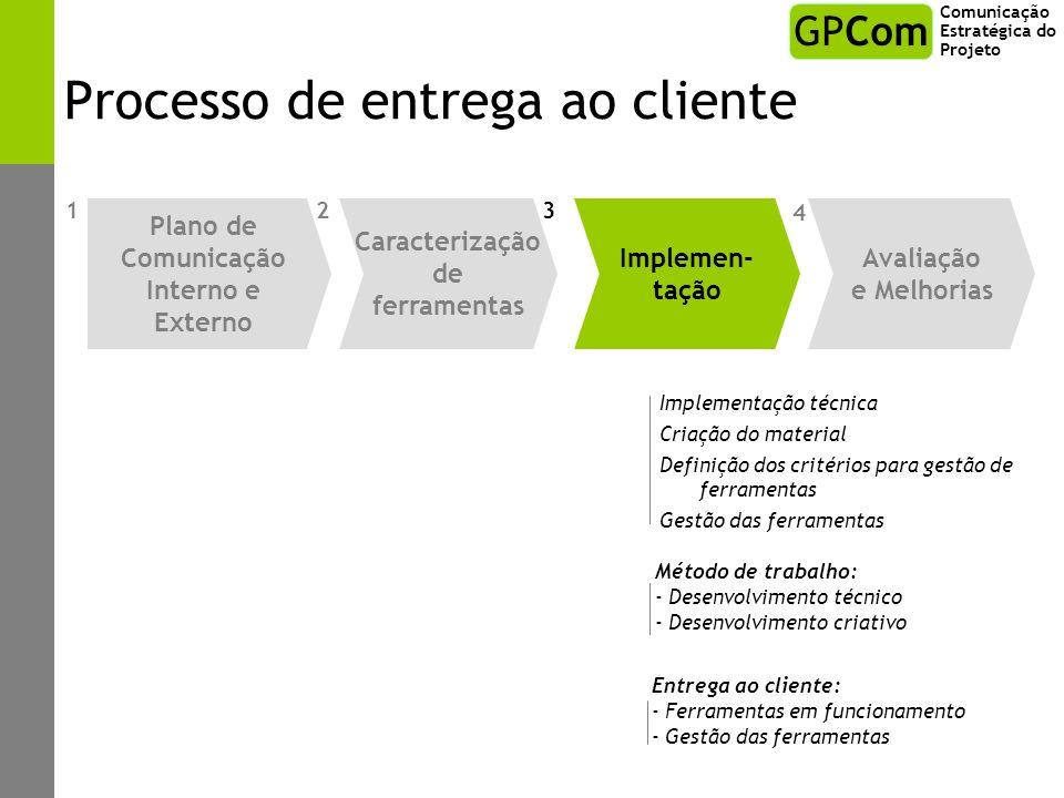 Processo de entrega ao cliente Método de trabalho: - Desenvolvimento técnico - Desenvolvimento criativo Entrega ao cliente: - Ferramentas em funcionam
