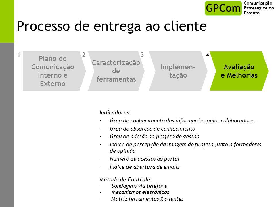 Processo de entrega ao cliente Indicadores -Grau de conhecimento das informações pelos colaboradores -Grau de absorção de conhecimento -Grau de adesão