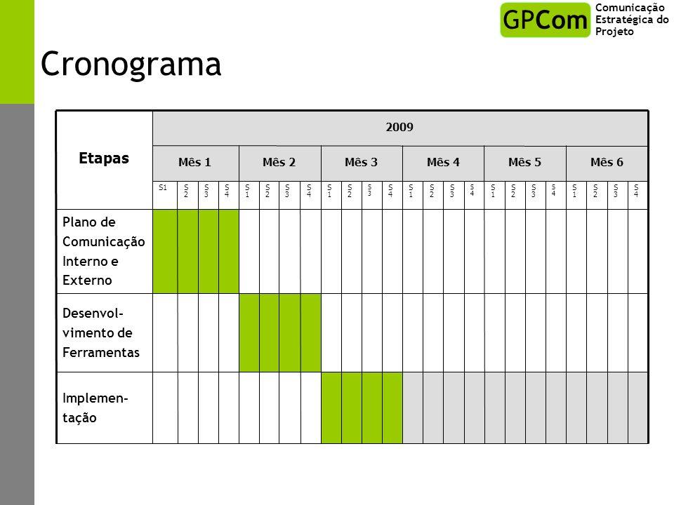 Cronograma Comunicação Estratégica do Projeto GPCom