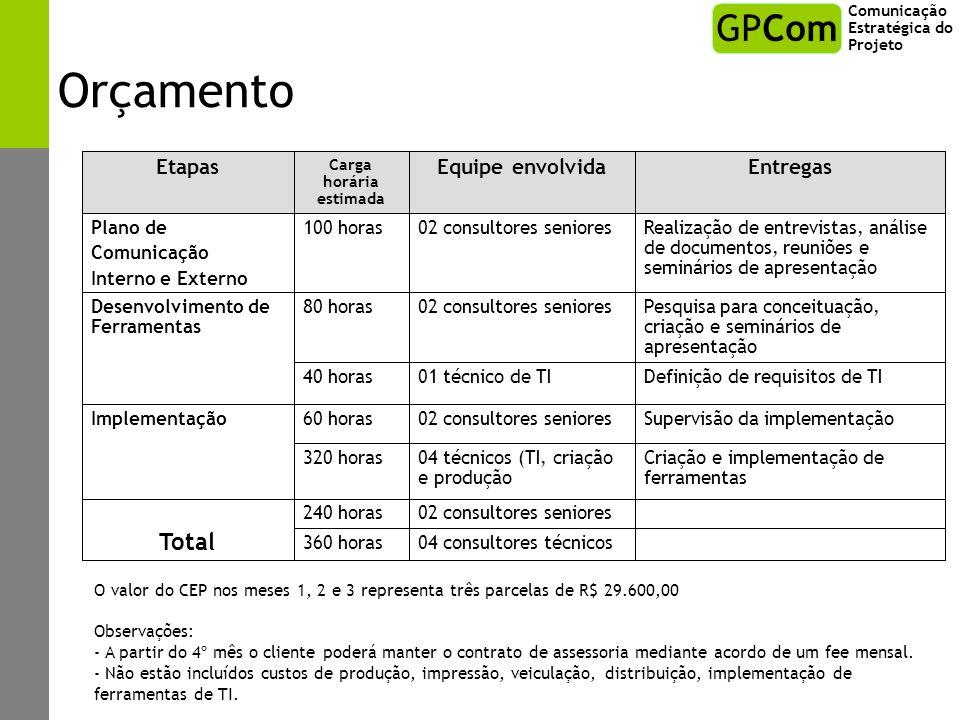 Orçamento 02 consultores seniores240 horas Criação e implementação de ferramentas 04 técnicos (TI, criação e produção 320 horas Supervisão da implemen