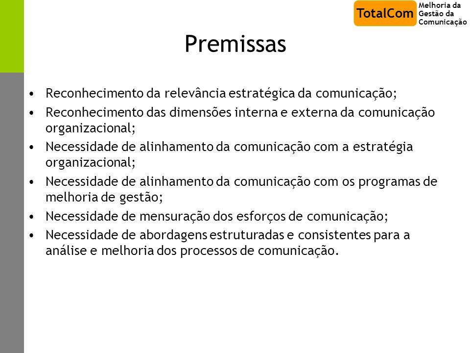 Premissas Reconhecimento da relevância estratégica da comunicação; Reconhecimento das dimensões interna e externa da comunicação organizacional; Neces