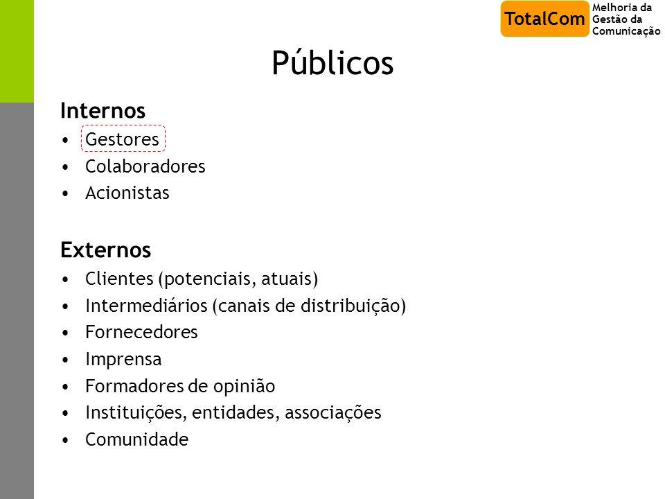 Públicos Internos Gestores Colaboradores Acionistas Externos Clientes (potenciais, atuais) Intermediários (canais de distribuição) Fornecedores Impren