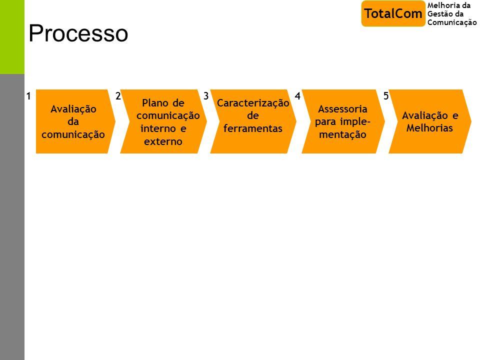Processo Avaliação da comunicação Plano de comunicação interno e externo 1 23 Caracterização de ferramentas Assessoria para imple- mentação 4 Melhoria