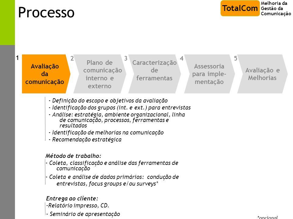 Processo - Definição do escopo e objetivos da avaliação - Identificação dos grupos (int. e ext.) para entrevistas - Análise: estratégia, ambiente orga