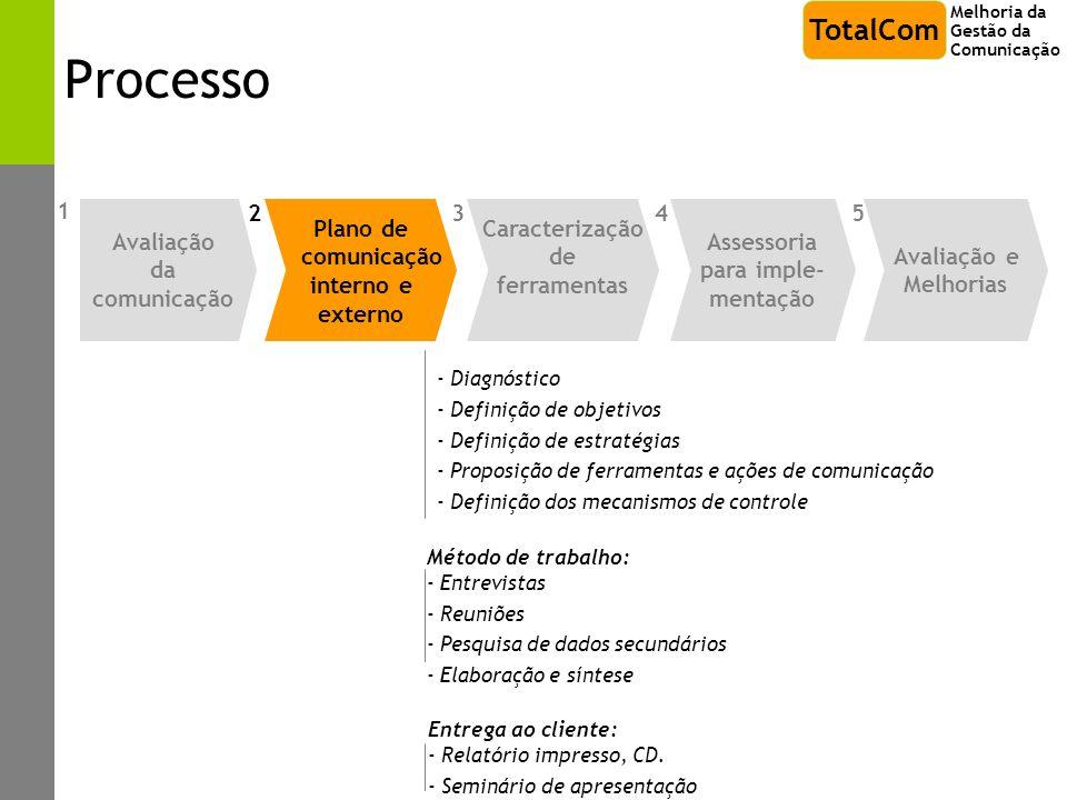 Processo - Diagnóstico - Definição de objetivos - Definição de estratégias - Proposição de ferramentas e ações de comunicação - Definição dos mecanism