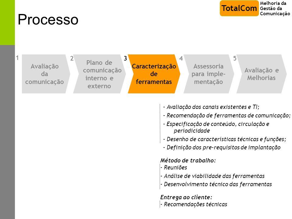 Processo - Avaliação dos canais existentes e TI; - Recomendação de ferramentas de comunicação; - Especificação de conteúdo, circulação e periodicidade