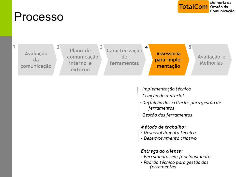 Processo - Implementação técnica - Criação do material - Definição dos critérios para gestão de ferramentas - Gestão das ferramentas Método de trabalh
