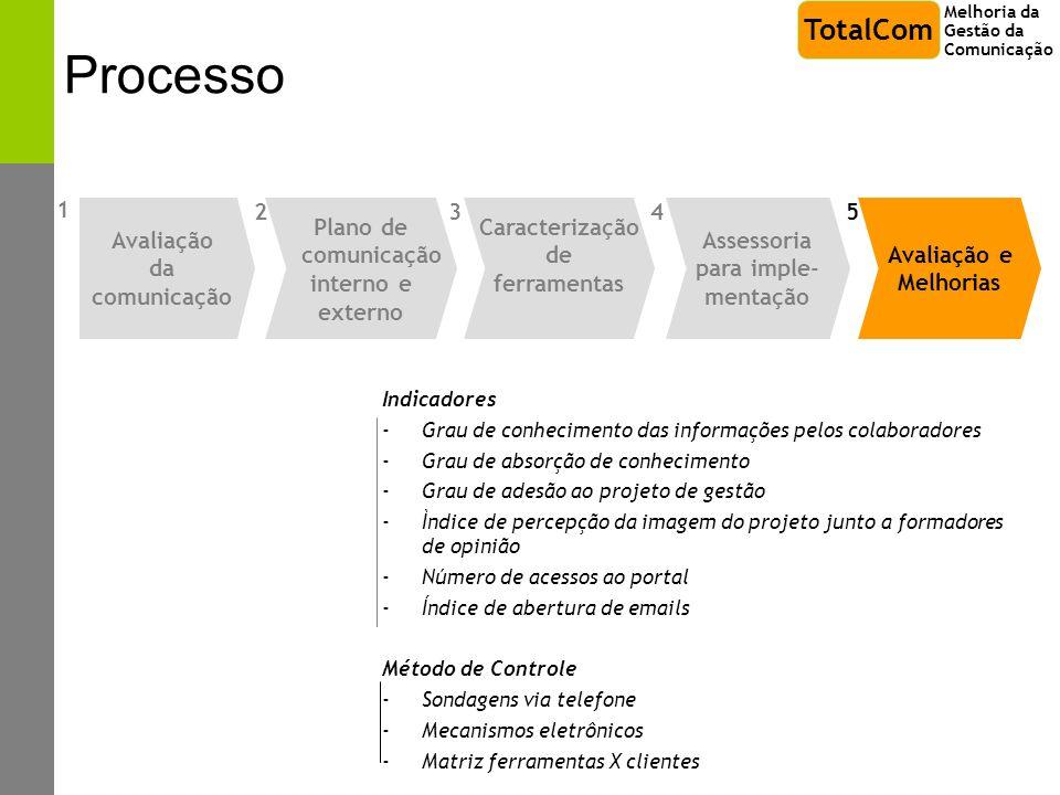 Processo Indicadores -Grau de conhecimento das informações pelos colaboradores -Grau de absorção de conhecimento -Grau de adesão ao projeto de gestão