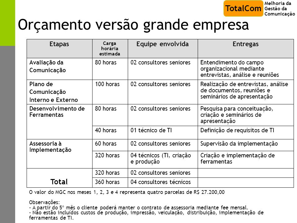 Orçamento versão grande empresa Entendimento do campo organizacional mediante entrevistas, análise e reuniões 02 consultores seniores80 horasAvaliação