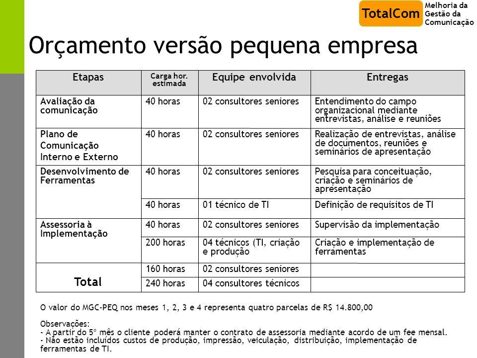 Orçamento versão pequena empresa Entendimento do campo organizacional mediante entrevistas, análise e reuniões 02 consultores seniores40 horasAvaliaçã