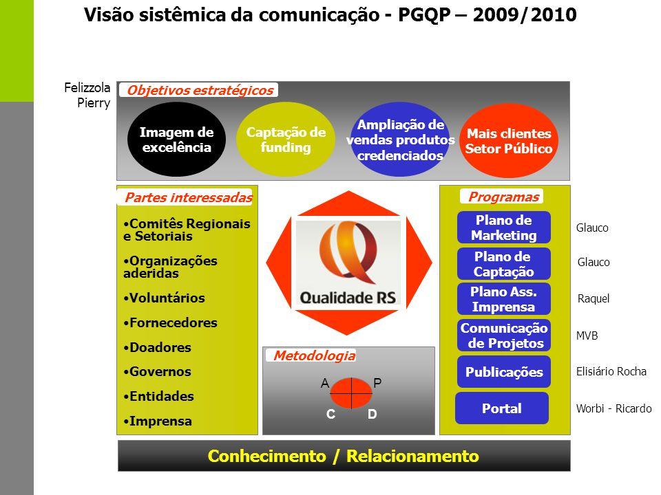 Visão sistêmica da comunicação - PGQP – 2009/2010 Imagem de excelência Captação de funding Mais clientes Setor Público Comitês Regionais e Setoriais O