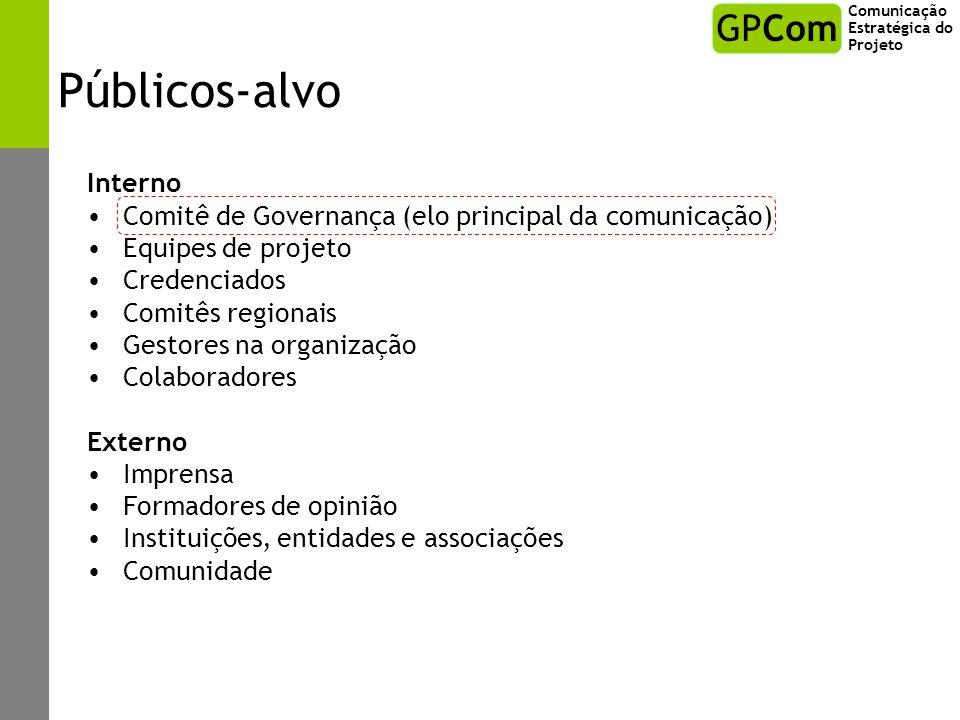 Públicos-alvo Interno Comitê de Governança (elo principal da comunicação) Equipes de projeto Credenciados Comitês regionais Gestores na organização Co