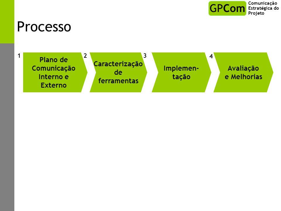 Processo Plano de Comunicação Interno e Externo Caracterização de ferramentas 1 Avaliação e Melhorias 23 Implemen- tação 4 Comunicação Estratégica do