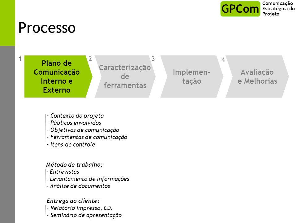 Processo - Contexto do projeto - Públicos envolvidos - Objetivos de comunicação - Ferramentas de comunicação - Itens de controle Método de trabalho: -