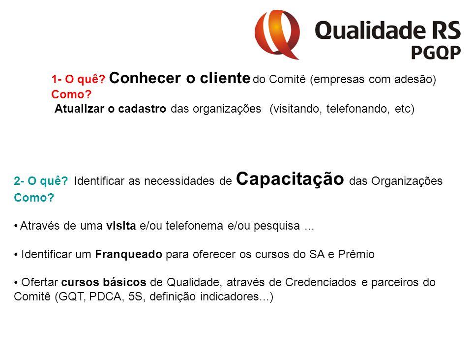 1- O quê. Conhecer o cliente do Comitê (empresas com adesão) Como.