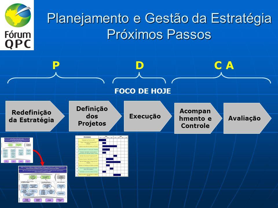 Planejamento e Gestão da Estratégia Próximos Passos Redefinição da Estratégia Definição dos Projetos Execução Acompan hmento e Controle FOCO DE HOJE P