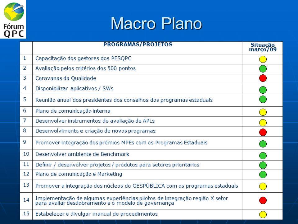 Macro Plano PROGRAMAS/PROJETOS Situação março/09 1 Capacitação dos gestores dos PESQPC 2 Avaliação pelos critérios dos 500 pontos 3 Caravanas da Quali