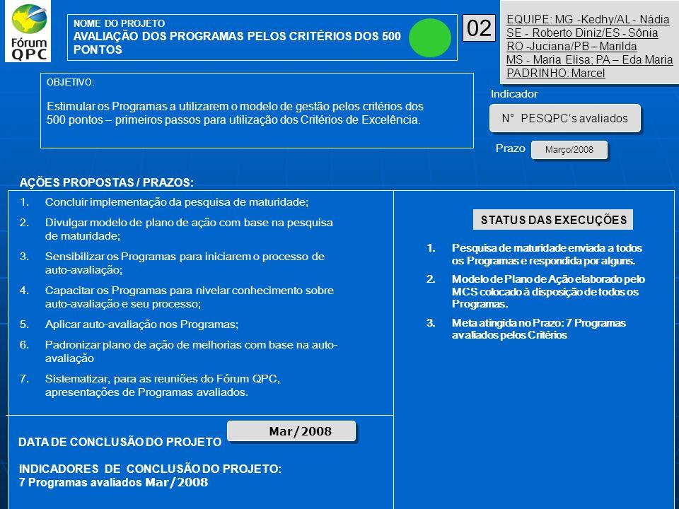 AÇÕES PROPOSTAS / PRAZOS: OBJETIVO: Estimular os Programas a utilizarem o modelo de gestão pelos critérios dos 500 pontos – primeiros passos para util