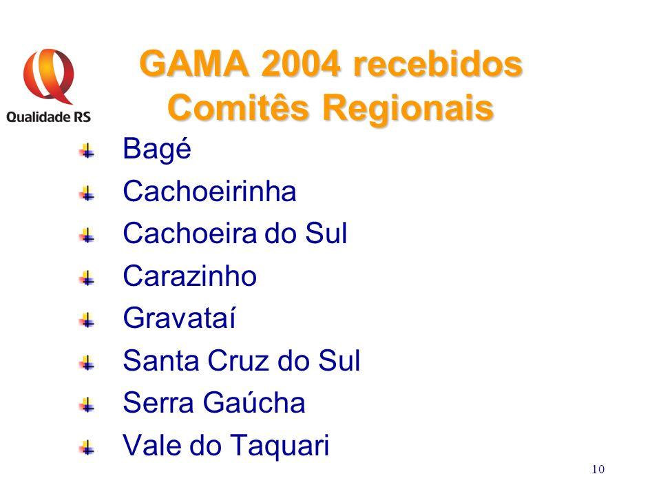 10 GAMA 2004 recebidos Comitês Regionais Bagé Cachoeirinha Cachoeira do Sul Carazinho Gravataí Santa Cruz do Sul Serra Gaúcha Vale do Taquari