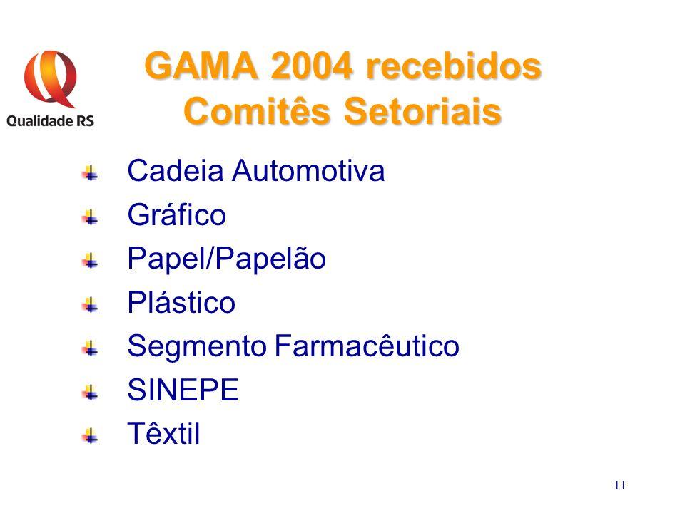 11 GAMA 2004 recebidos Comitês Setoriais Cadeia Automotiva Gráfico Papel/Papelão Plástico Segmento Farmacêutico SINEPE Têxtil