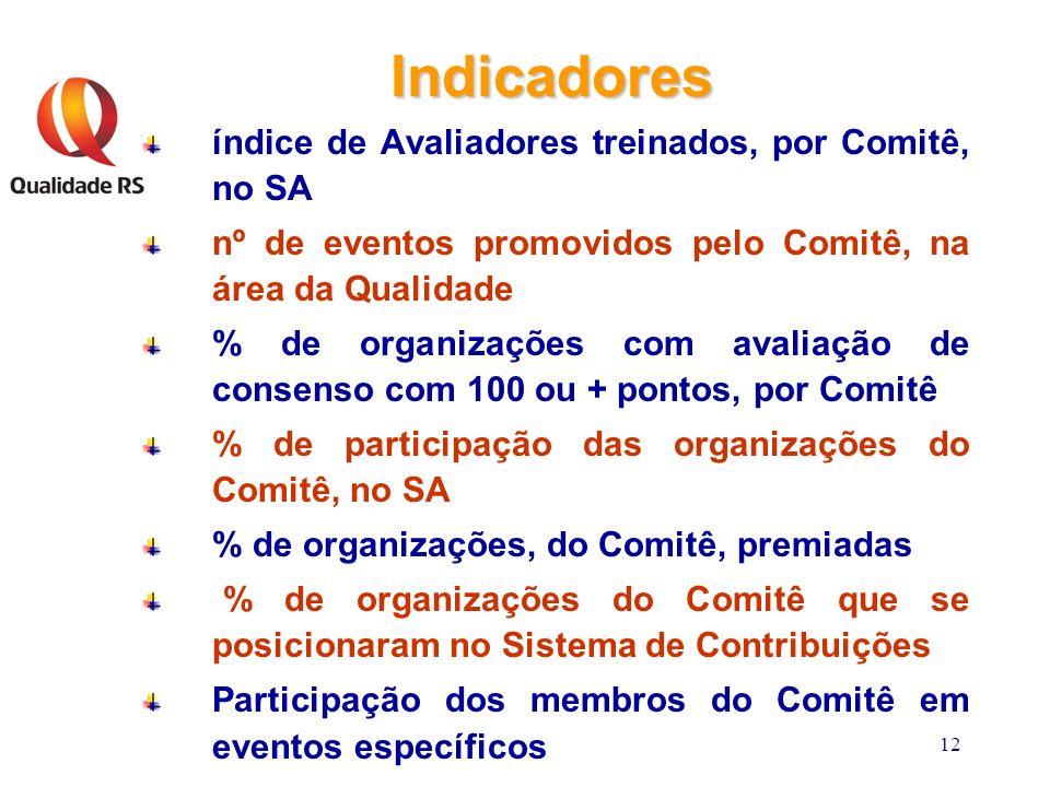 12 Indicadores índice de Avaliadores treinados, por Comitê, no SA nº de eventos promovidos pelo Comitê, na área da Qualidade % de organizações com avaliação de consenso com 100 ou + pontos, por Comitê % de participação das organizações do Comitê, no SA % de organizações, do Comitê, premiadas % de organizações do Comitê que se posicionaram no Sistema de Contribuições Participação dos membros do Comitê em eventos específicos