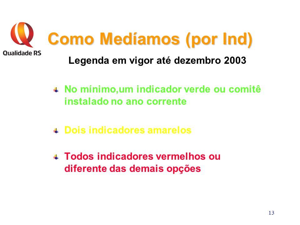 13 Como Medíamos (por Ind) Legenda em vigor até dezembro 2003 No mínimo,um indicador verde ou comitê instalado no ano corrente Dois indicadores amarelos Todos indicadores vermelhos ou diferente das demais opções