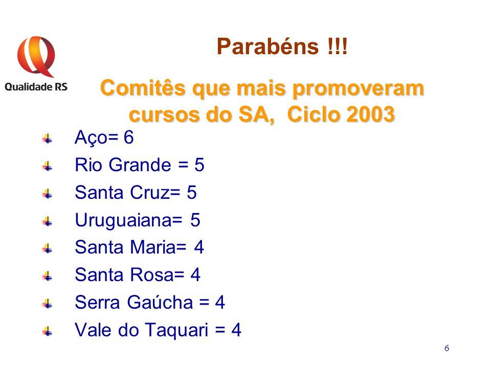 6 Comitês que mais promoveram cursos do SA, Ciclo 2003 Aço= 6 Rio Grande = 5 Santa Cruz= 5 Uruguaiana= 5 Santa Maria= 4 Santa Rosa= 4 Serra Gaúcha = 4 Vale do Taquari = 4 Parabéns !!!