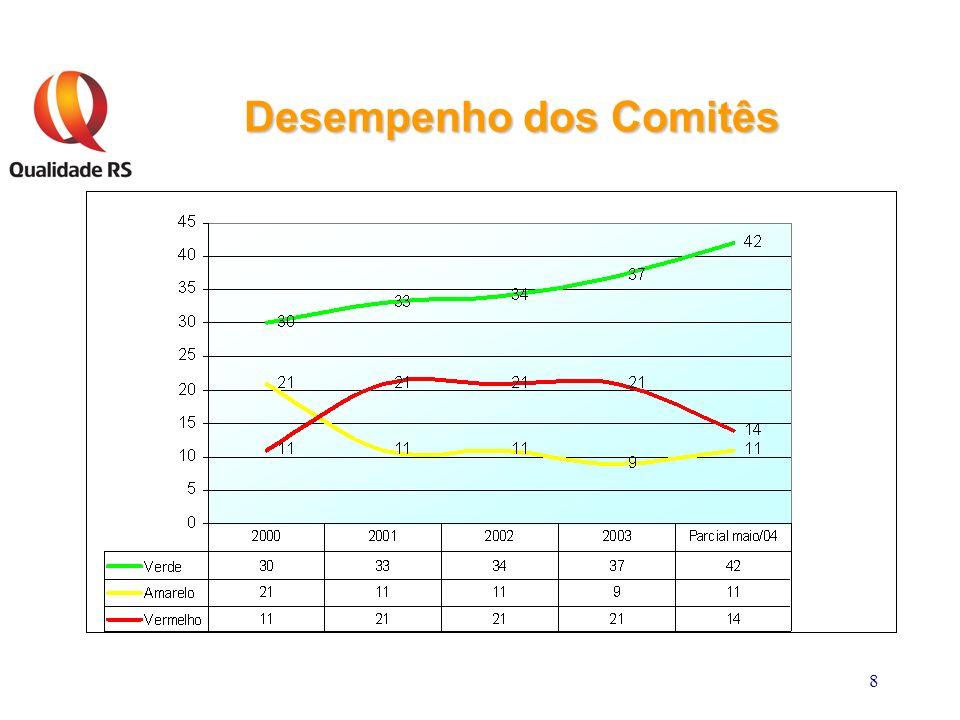 8 Desempenho dos Comitês