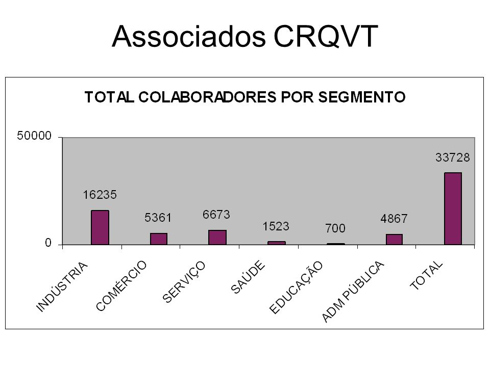 Associados CRQVT