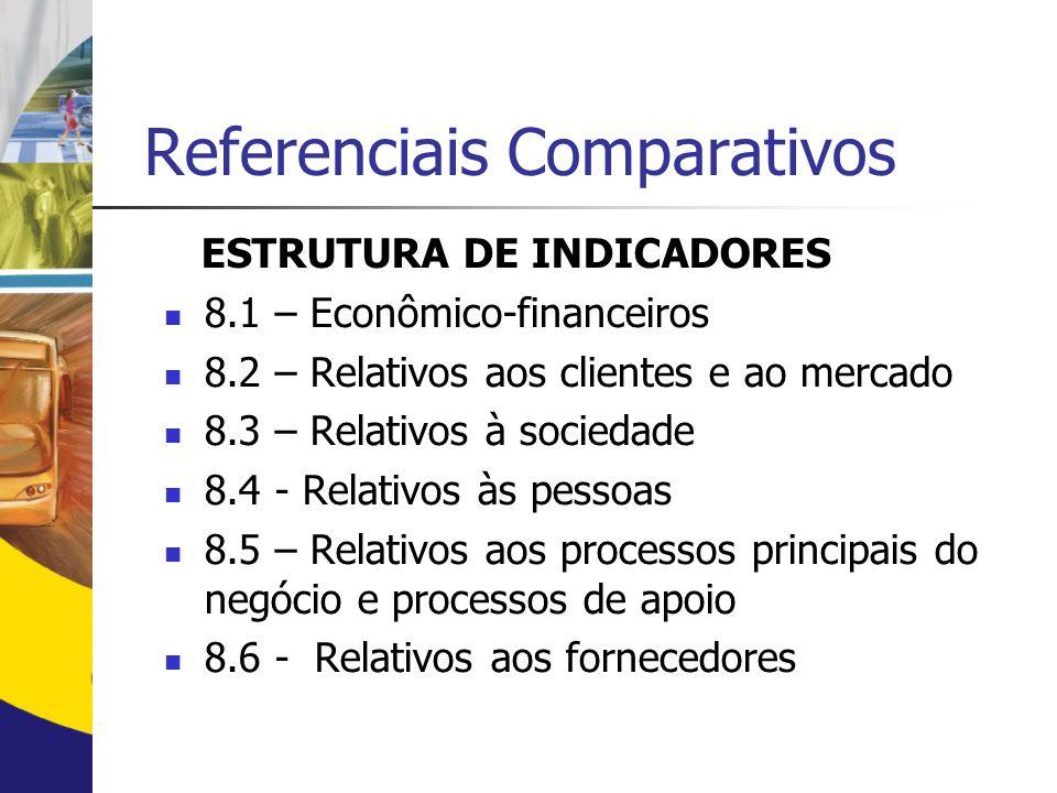 Referenciais Comparativos As propostas dos Referenciais Comparativos dão suporte às seguinte ações: Construir uma estrutura básica de indicadores ader