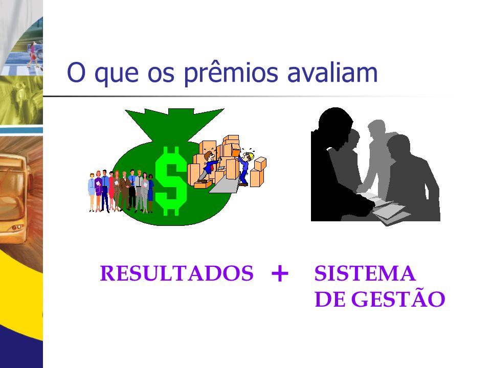 RESULTADOSSISTEMA DE GESTÃO + O que os prêmios avaliam