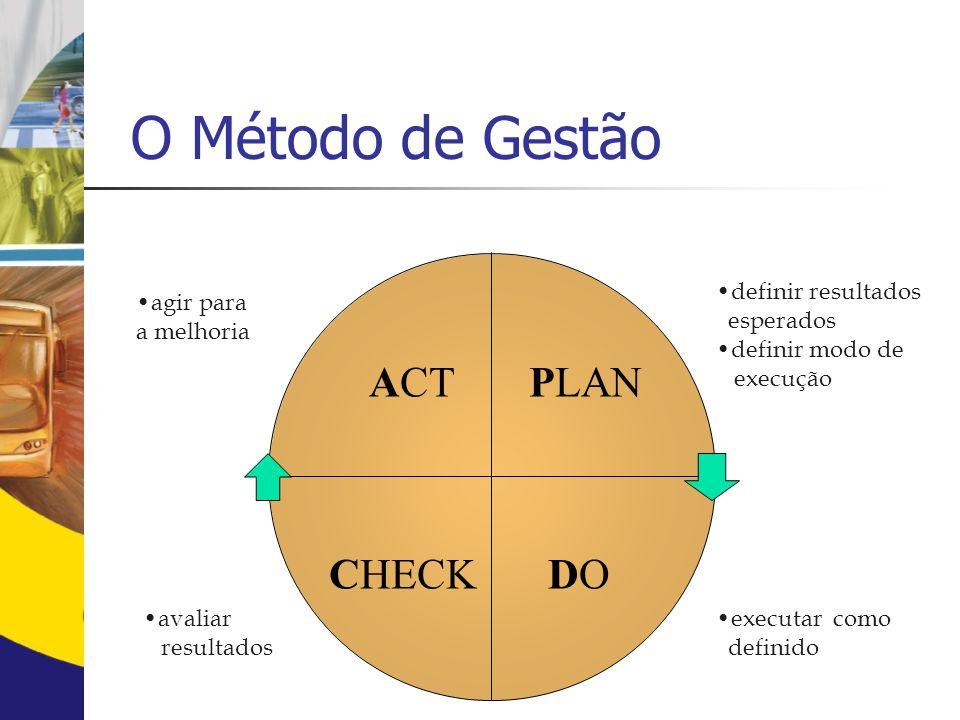 PLAN DOCHECK ACT definir resultados esperados definir modo de execução executar como definido avaliar resultados agir para a melhoria O Método de Gestão