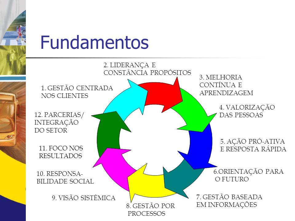 Fundamentos 11.FOCO NOS RESULTADOS 3. MELHORIA CONTÍNUA E APRENDIZAGEM 4.