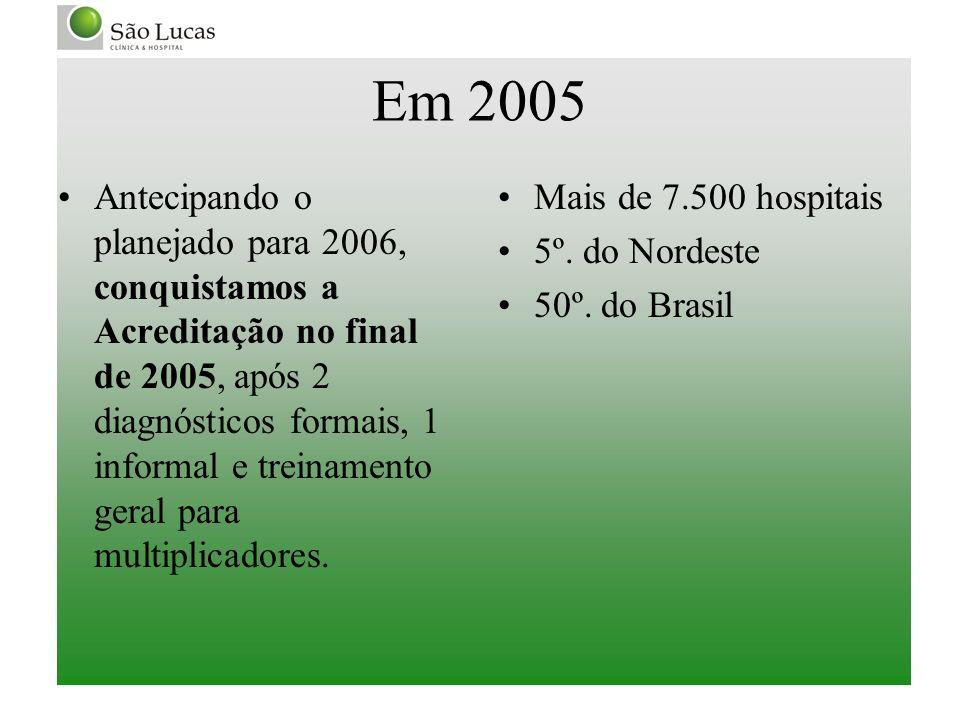 Em 2005 Antecipando o planejado para 2006, conquistamos a Acreditação no final de 2005, após 2 diagnósticos formais, 1 informal e treinamento geral pa