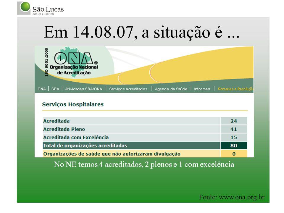Em 14.08.07, a situação é... Fonte: www.ona.org.br No NE temos 4 acreditados, 2 plenos e 1 com excelência
