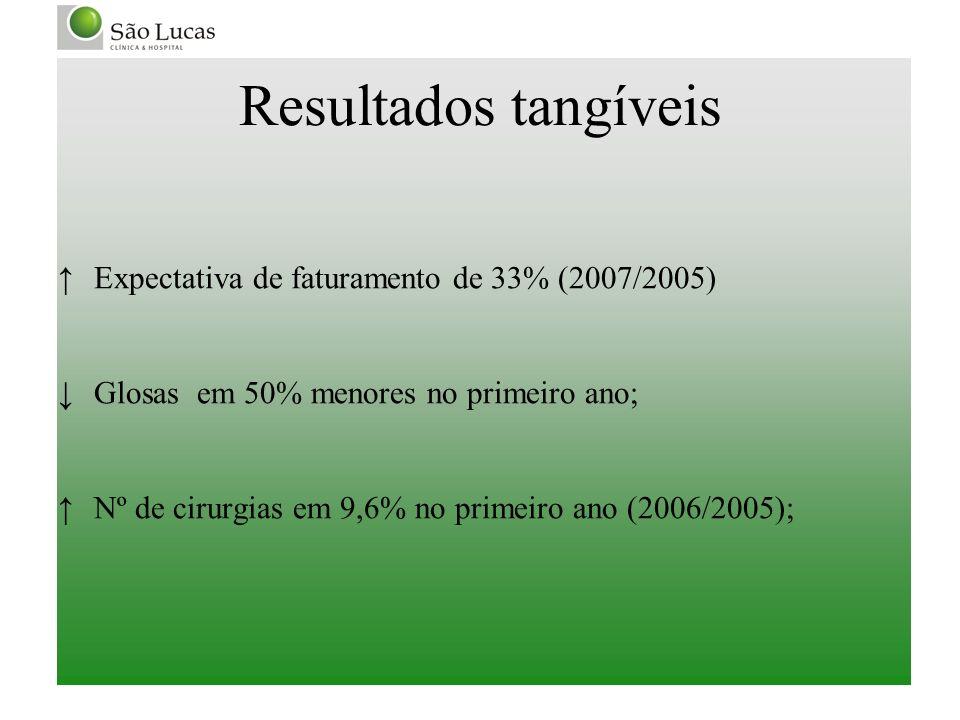 Resultados tangíveis Expectativa de faturamento de 33% (2007/2005) Glosas em 50% menores no primeiro ano; Nº de cirurgias em 9,6% no primeiro ano (200