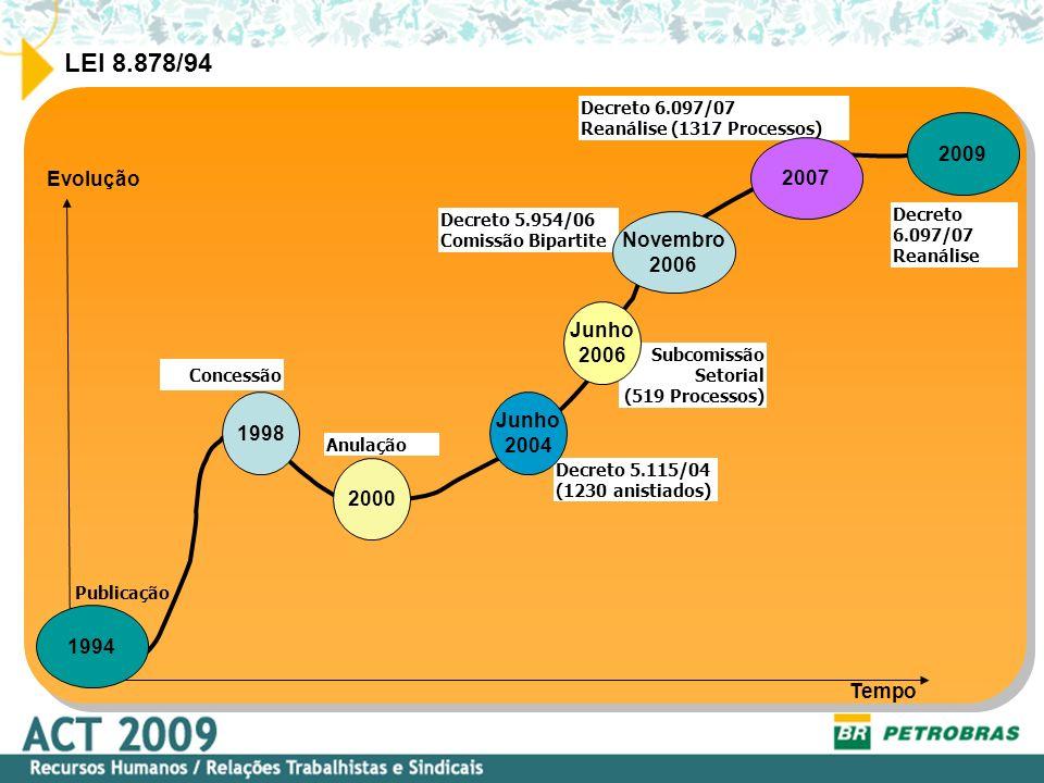 LEI 8.878/94 Demitidos em função da Reforma Administrativa e Desestatizações do Governo Collor.