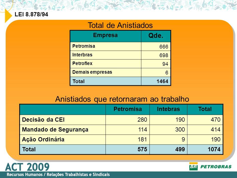 LEI 8.878/94 PENDÊNCIAS Petromisa 38 anistiados - já convocados para comparecimento 04 anistiados - aguardando publicação dos Atos de Retorno.