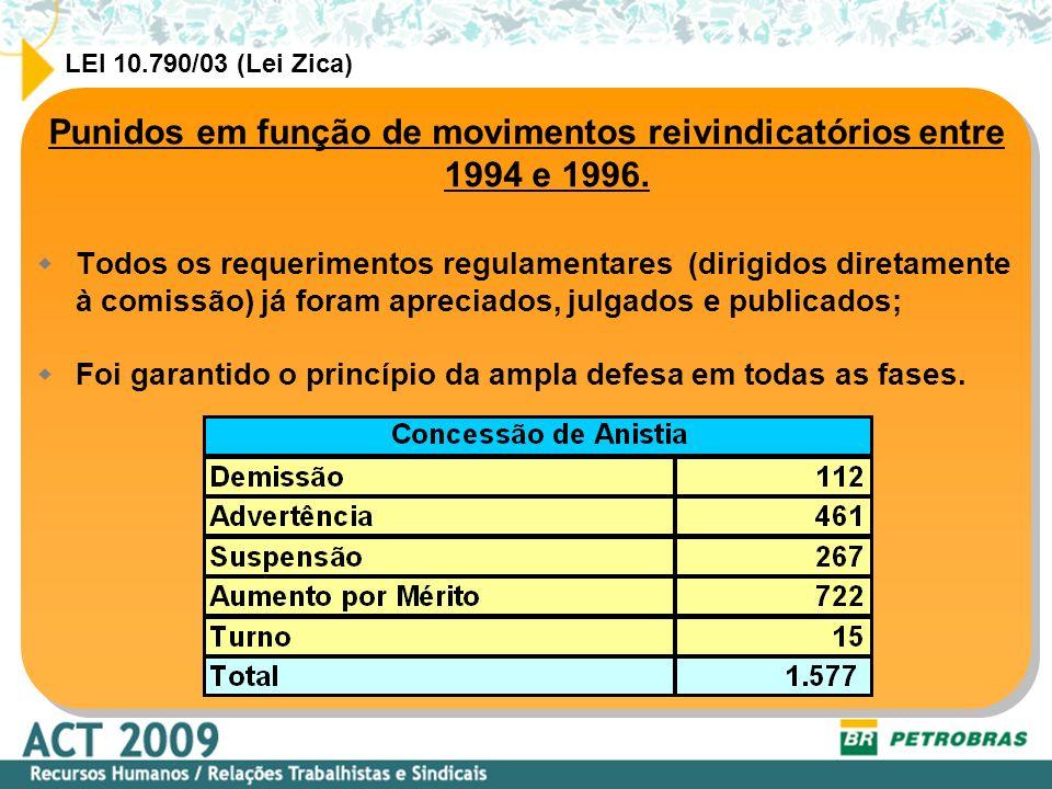 Punidos em função de movimentos reivindicatórios entre 1994 e 1996. Todos os requerimentos regulamentares (dirigidos diretamente à comissão) já foram