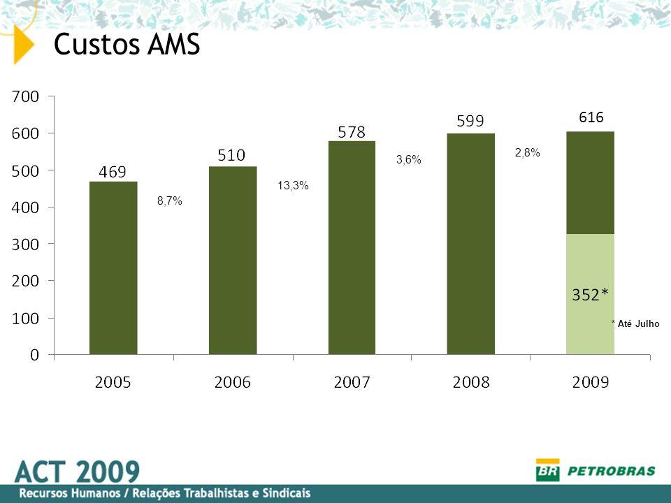 Custos AMS 616 * Até Julho 2,8% 3,6% 13,3% 8,7%