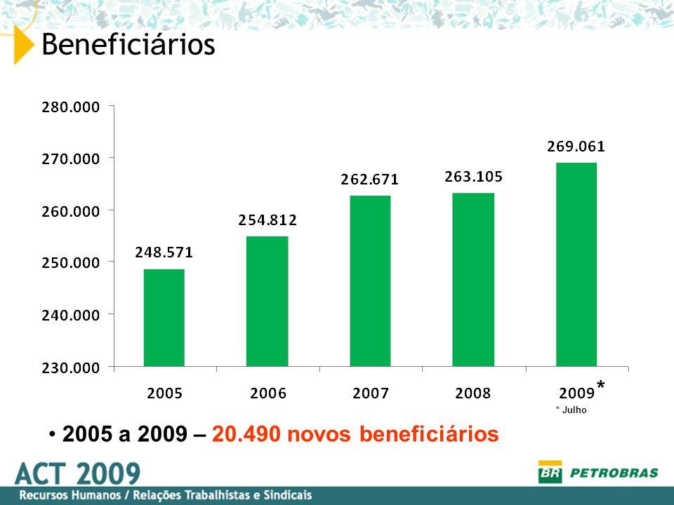 Benefici á rios 2005 a 2009 – 20.490 novos beneficiários * Julho *
