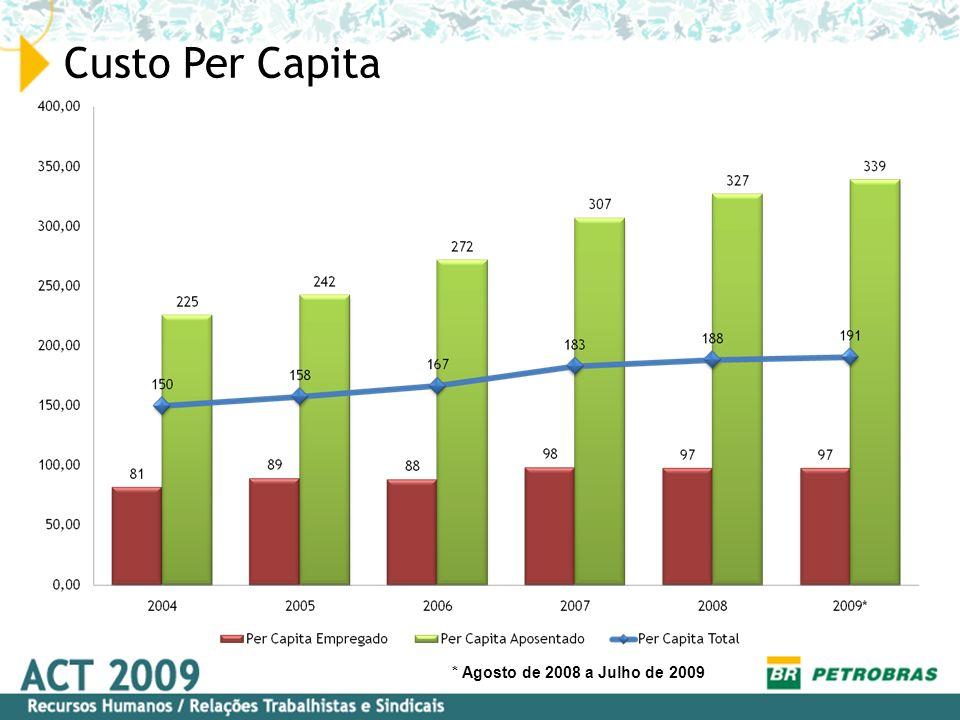 Custo Per Capita * Agosto de 2008 a Julho de 2009